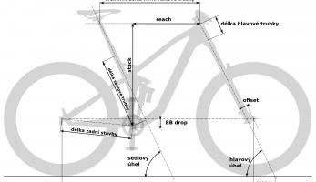 Geometrie - co, jak, proč - základní pojmy